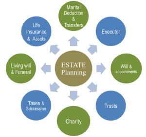 estate planning faqs